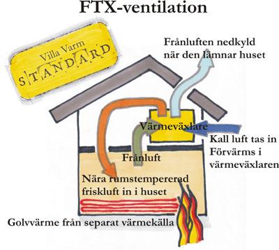 FTX_ventilation